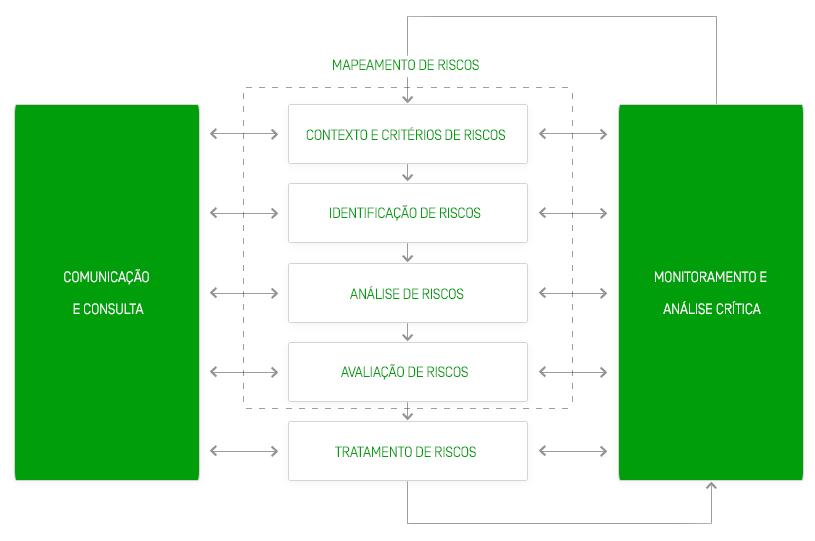 Riscos-e-Controles-infografico
